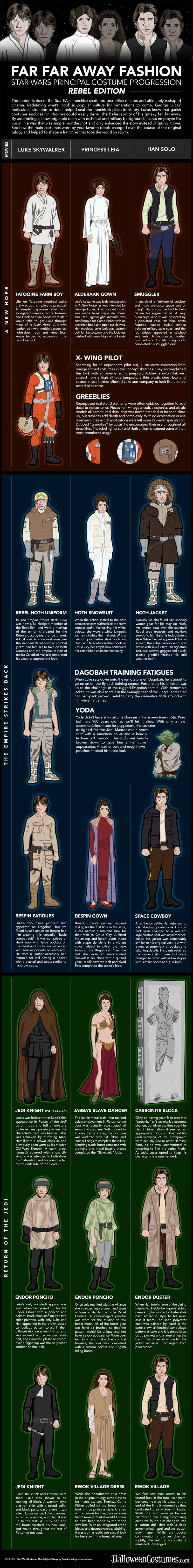 Star Wars Fashion Infographic