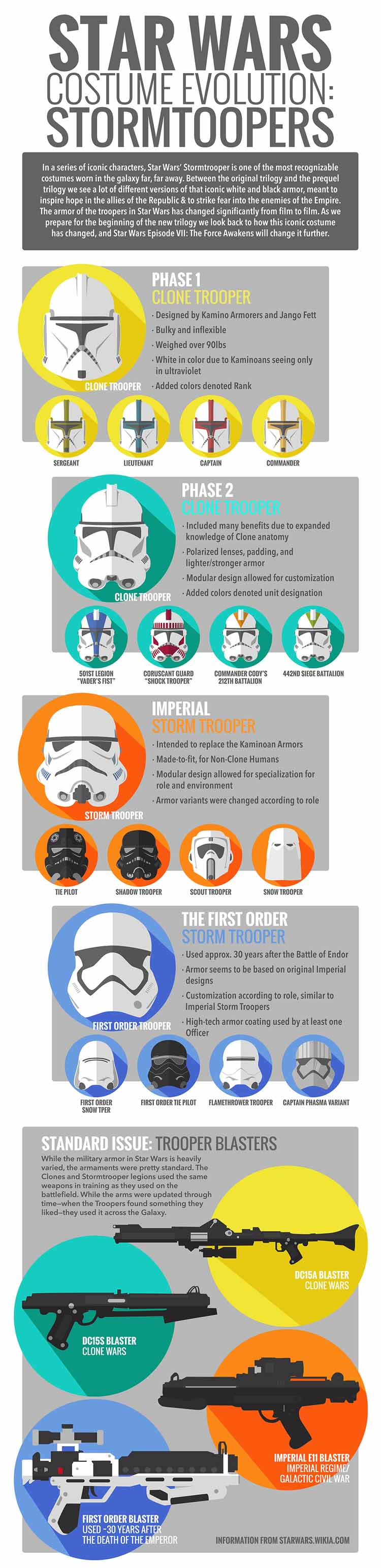 Stormtrooper Evolution