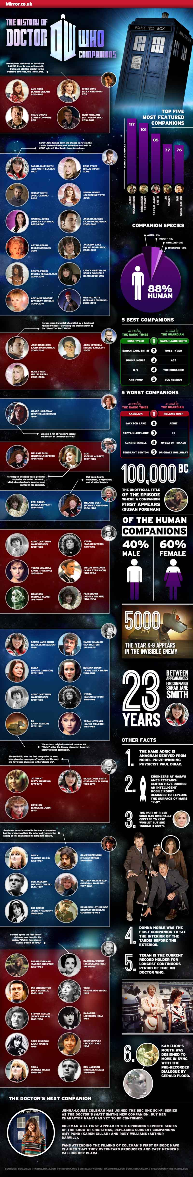 The History of Doctor Who
